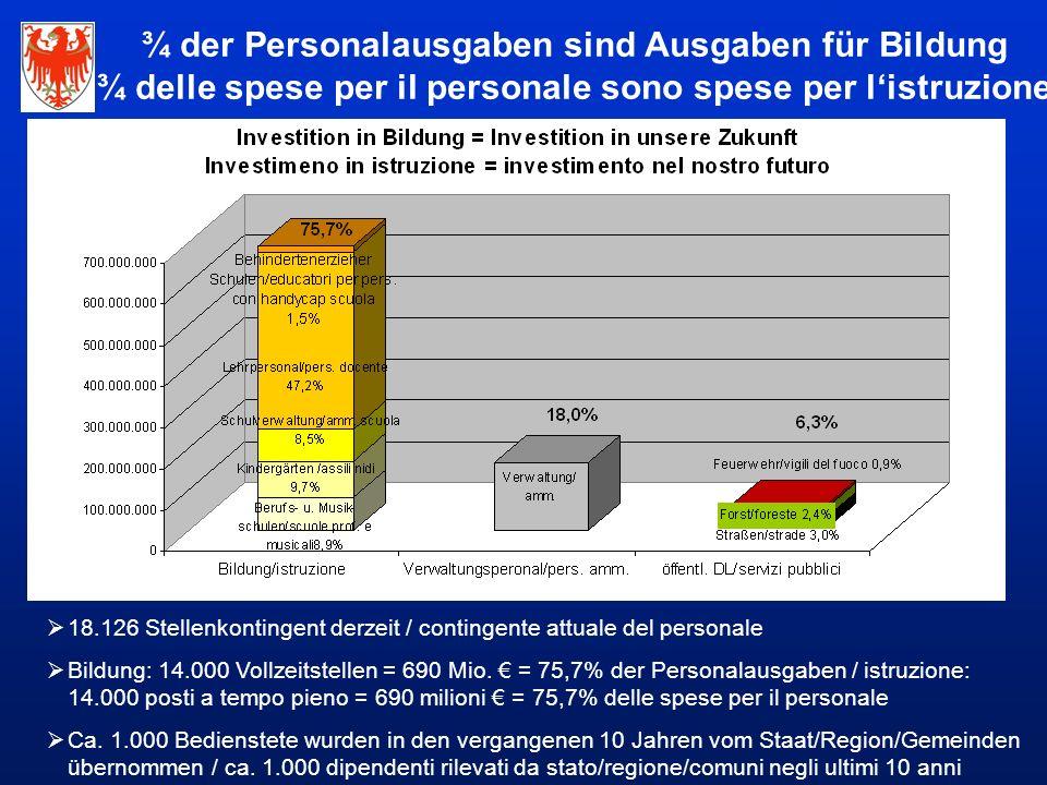  18.126 Stellenkontingent derzeit / contingente attuale del personale  Bildung: 14.000 Vollzeitstellen = 690 Mio.