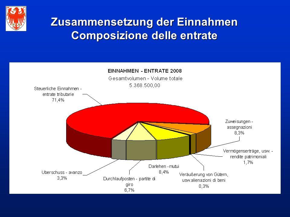 Zusammensetzung der Einnahmen Composizione delle entrate