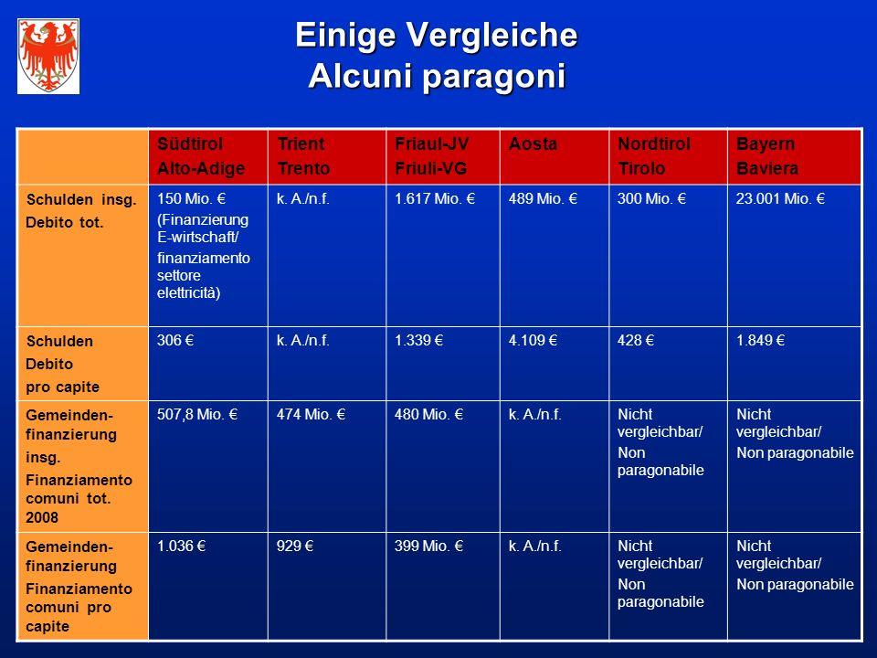 Einige Vergleiche Alcuni paragoni Südtirol Alto-Adige Trient Trento Friaul-JV Friuli-VG AostaNordtirol Tirolo Bayern Baviera Schulden insg.