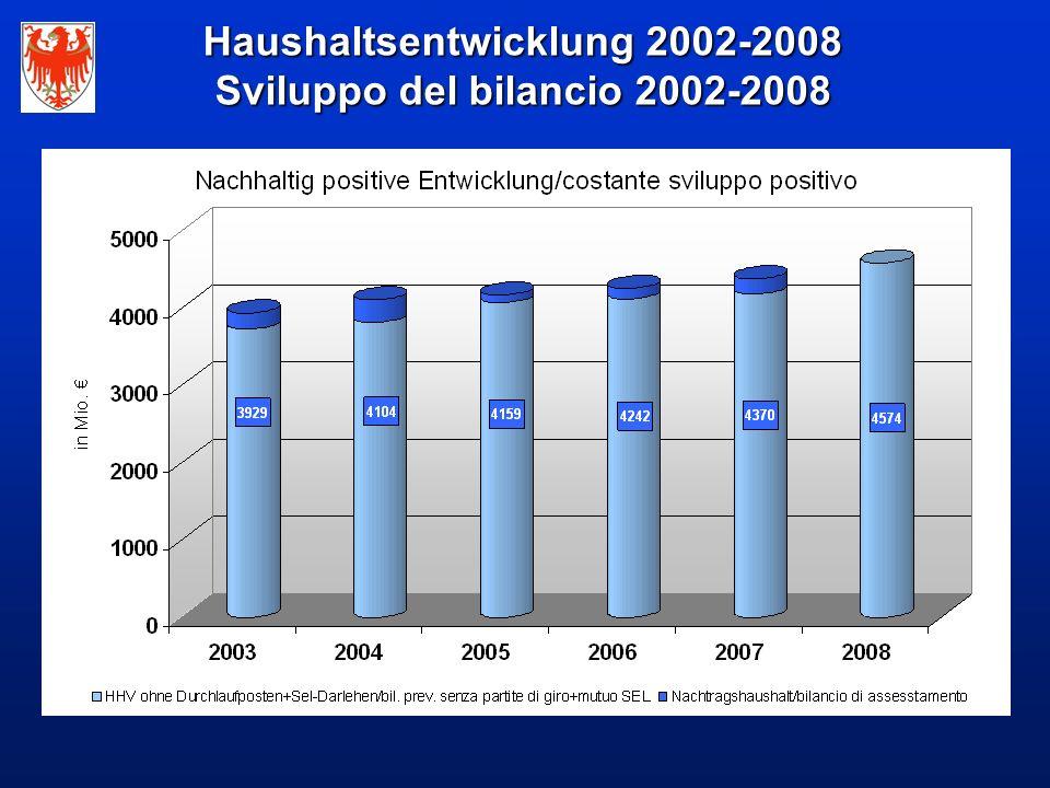 Haushaltsentwicklung 2002-2008 Sviluppo del bilancio 2002-2008