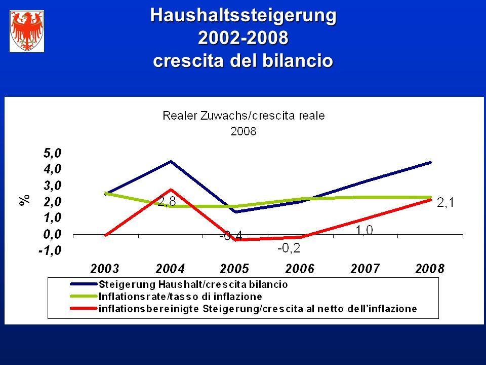 Haushaltssteigerung 2002-2008 crescita del bilancio
