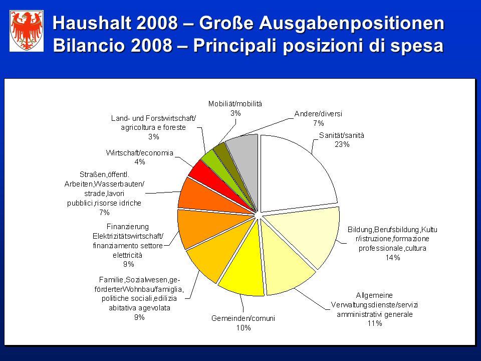 Haushalt 2008 – Große Ausgabenpositionen Bilancio 2008 – Principali posizioni di spesa