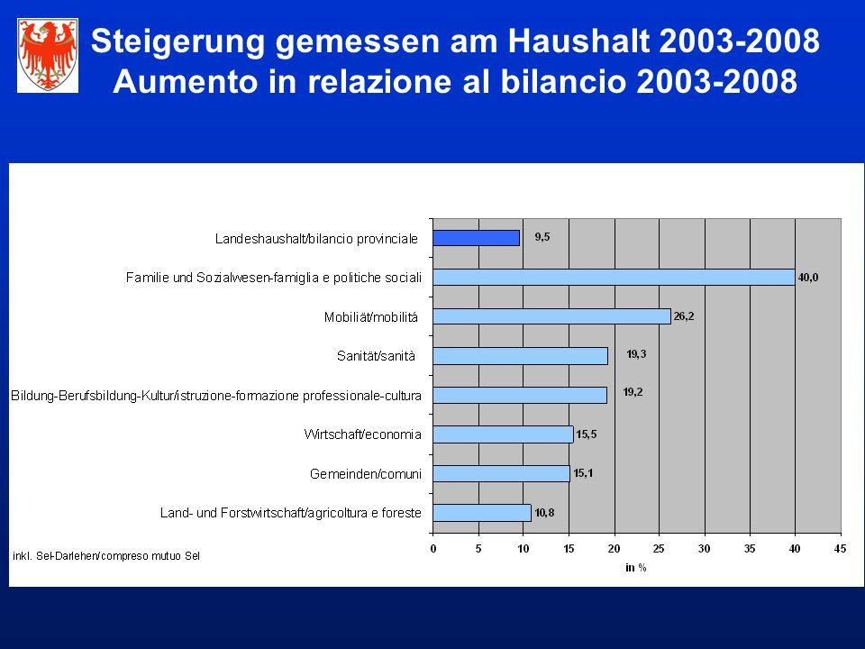 Steigerung gemessen am Haushalt 2003-2008 Aumento in relazione al bilancio 2003-2008