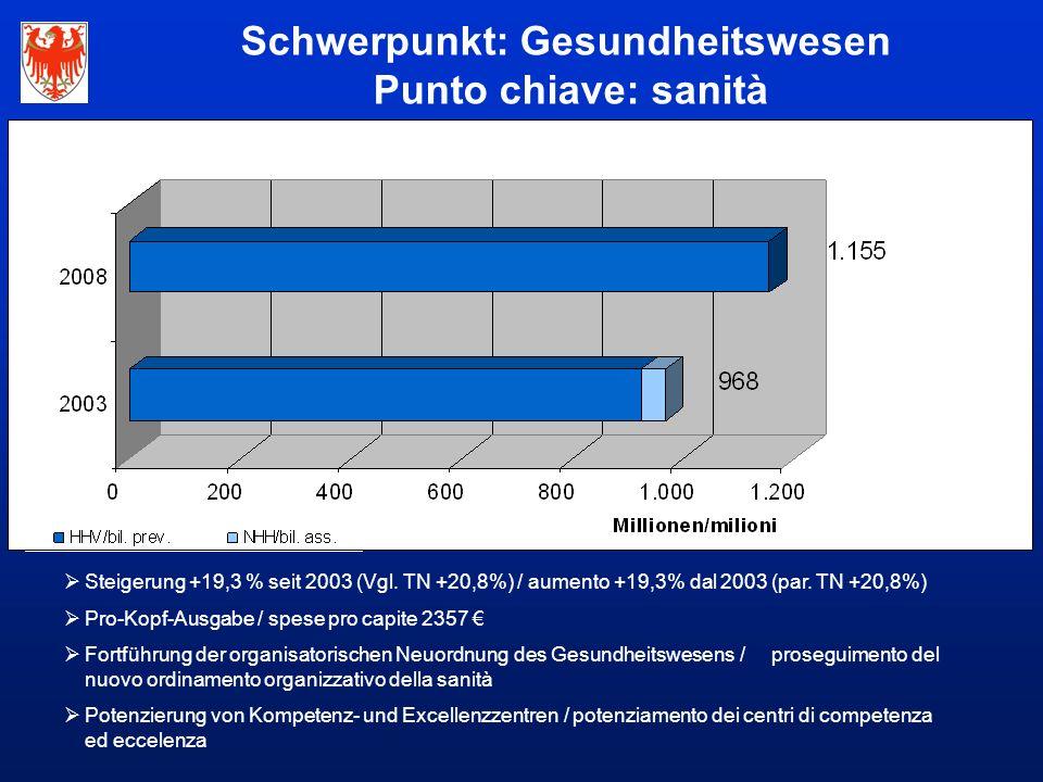Schwerpunkt: Gesundheitswesen Punto chiave: sanità  Steigerung +19,3 % seit 2003 (Vgl.