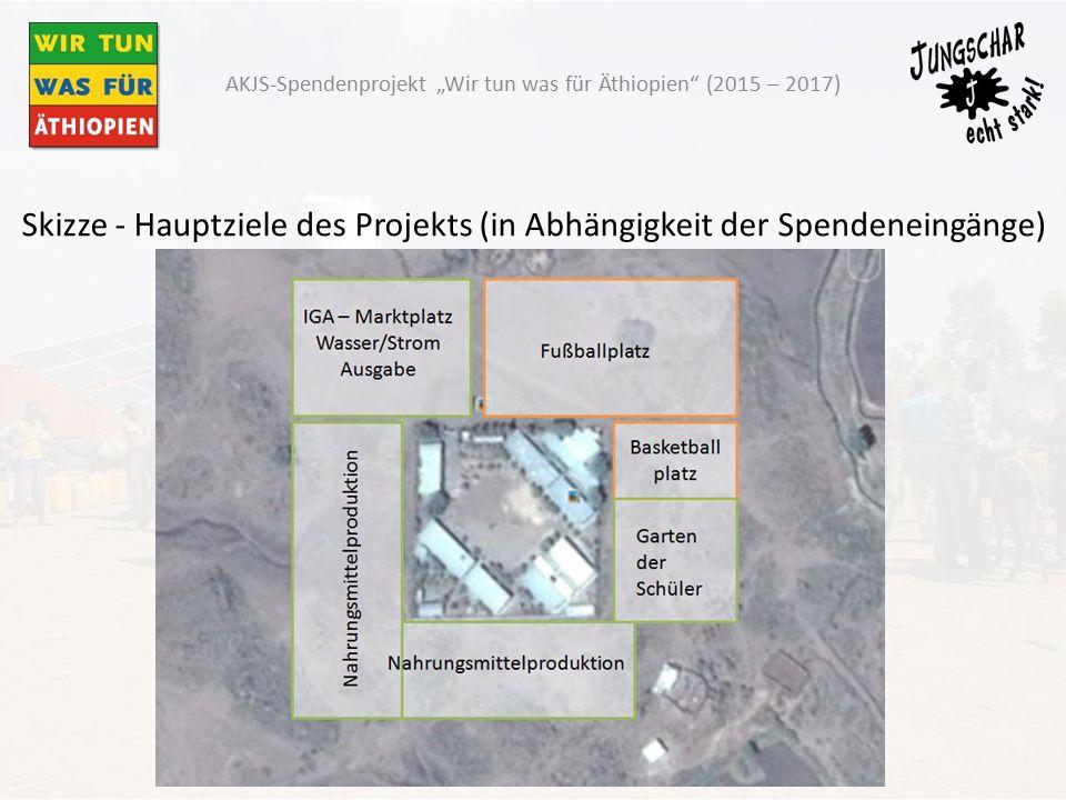 """Skizze - Hauptziele des Projekts (in Abhängigkeit der Spendeneingänge) AKJS-Spendenprojekt """"Wir tun was für Äthiopien (2015 – 2017)"""