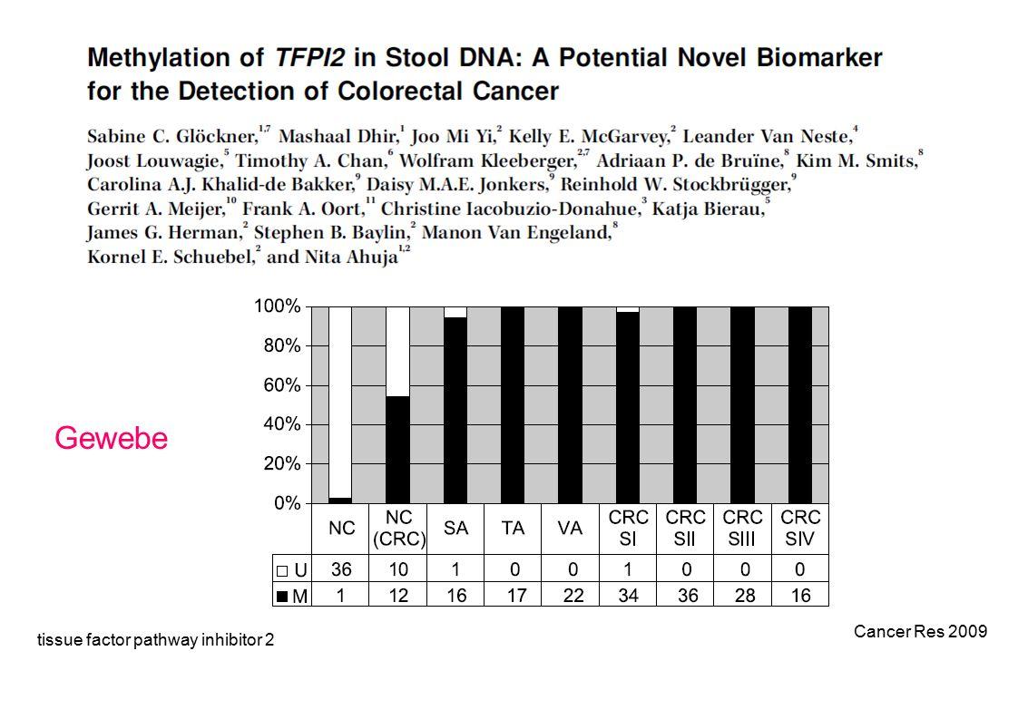 tissue factor pathway inhibitor 2 Cancer Res 2009 Gewebe