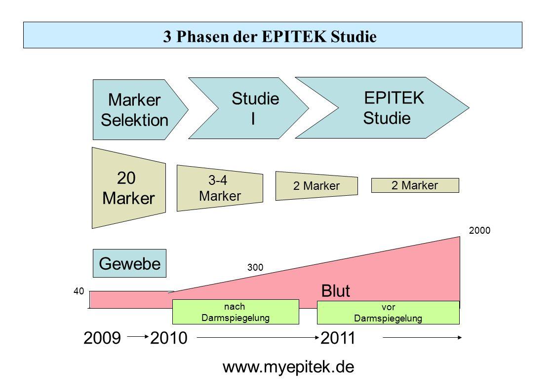 Blut 3 Phasen der EPITEK Studie 20 Marker 3-4 Marker 2 Marker Gewebe 2009 20102011 40 300 2000 Marker Selektion Studie I EPITEK Studie nach Darmspiege
