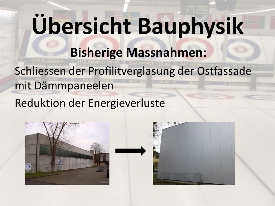 Finanzierung (2) Kostenzusammenstellung: Kosten SanierungCHF 1'925'000 Beiträge Sportämter BL CHF ca.
