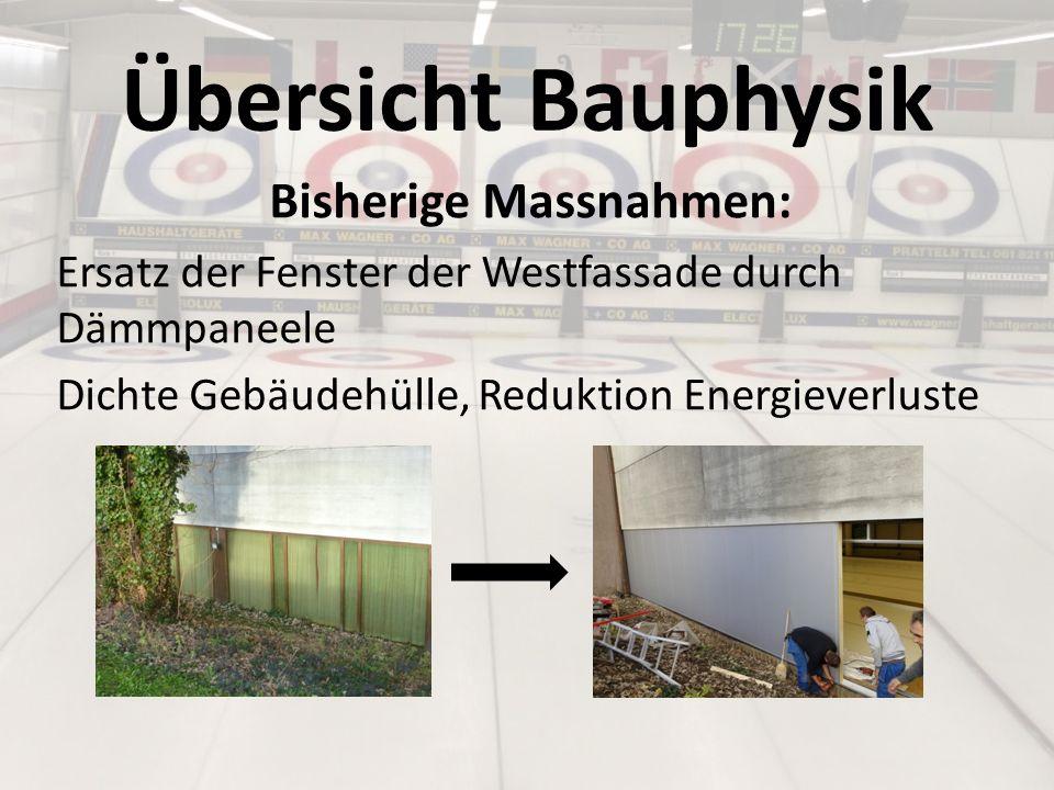 Übersicht Bauphysik Empfohlene Massnahmen: Fassade Energetische Sanierung der noch nicht gedämmten Flächen mit Dämmpaneelen