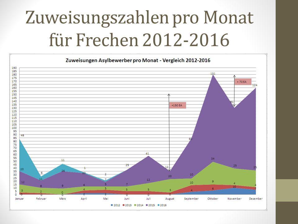 Zuweisungszahlen pro Monat für Frechen 2012-2016