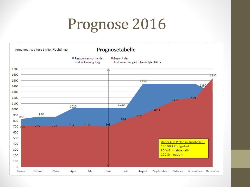 Prognose 2016 Annahme: Weitere 1 Mio.