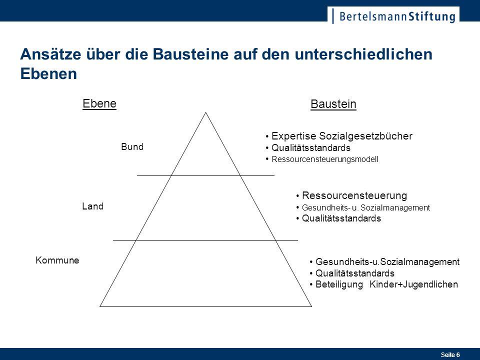 Seite 6 Ansätze über die Bausteine auf den unterschiedlichen Ebenen Ebene Baustein Bund Land Kommune Expertise Sozialgesetzbücher Qualitätsstandards Ressourcensteuerungsmodell Ressourcensteuerung Gesundheits- u.