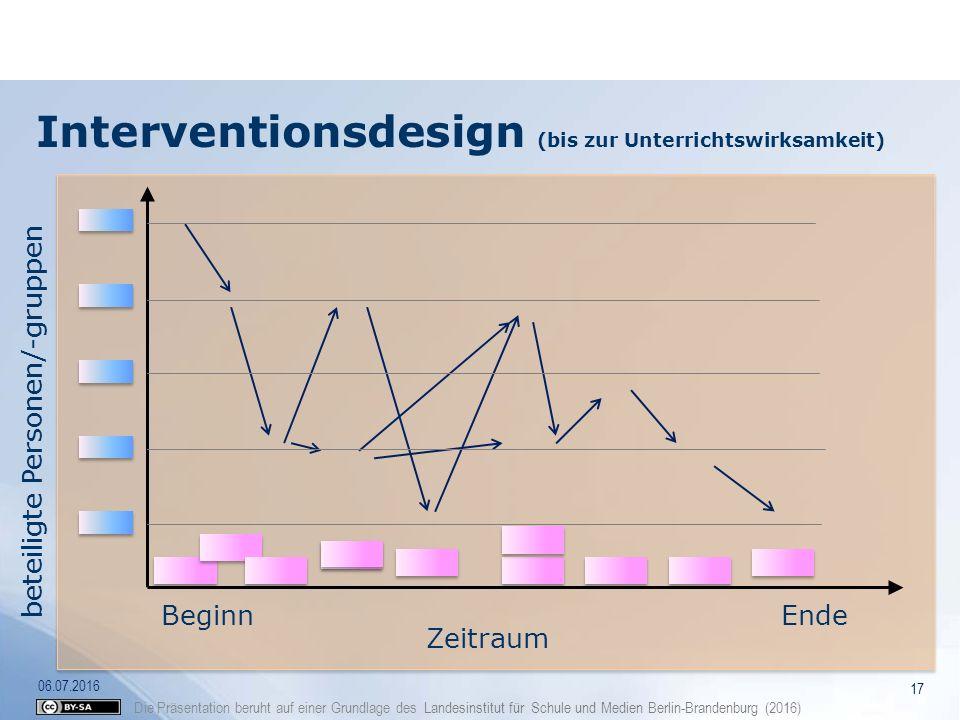 Die Präsentation beruht auf einer Grundlage des Landesinstitut für Schule und Medien Berlin-Brandenburg (2016) Interventionsdesign (bis zur Unterricht