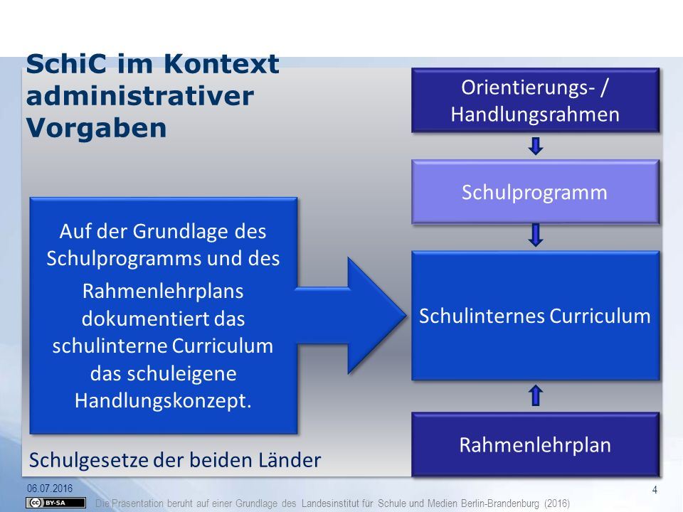 Die Präsentation beruht auf einer Grundlage des Landesinstitut für Schule und Medien Berlin-Brandenburg (2016) Schulgesetze der beiden Länder Schulpro