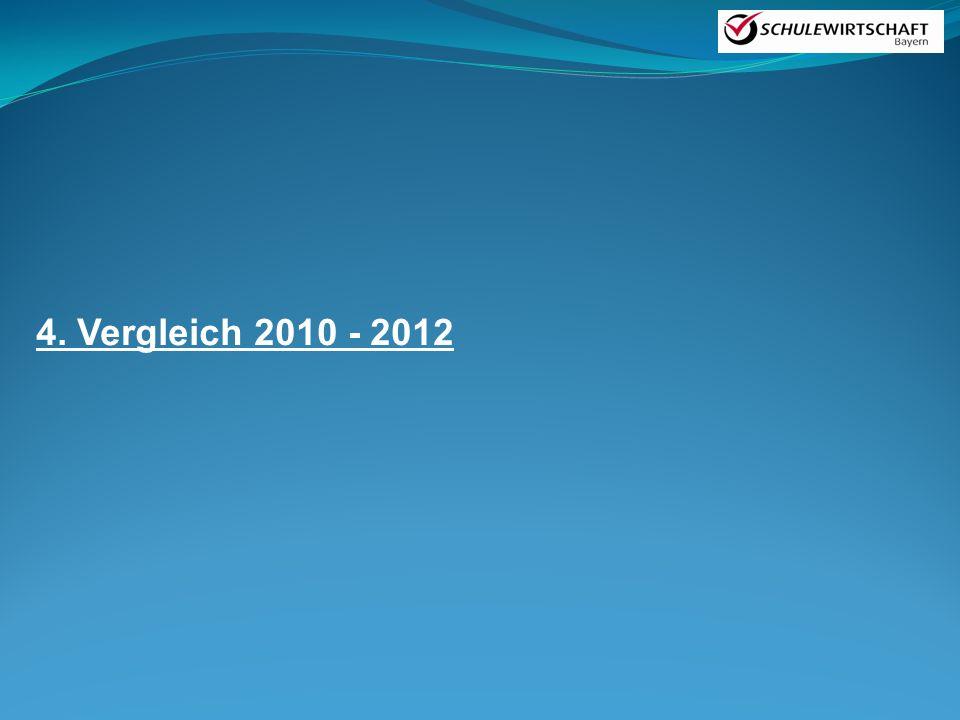 4. Vergleich 2010 - 2012