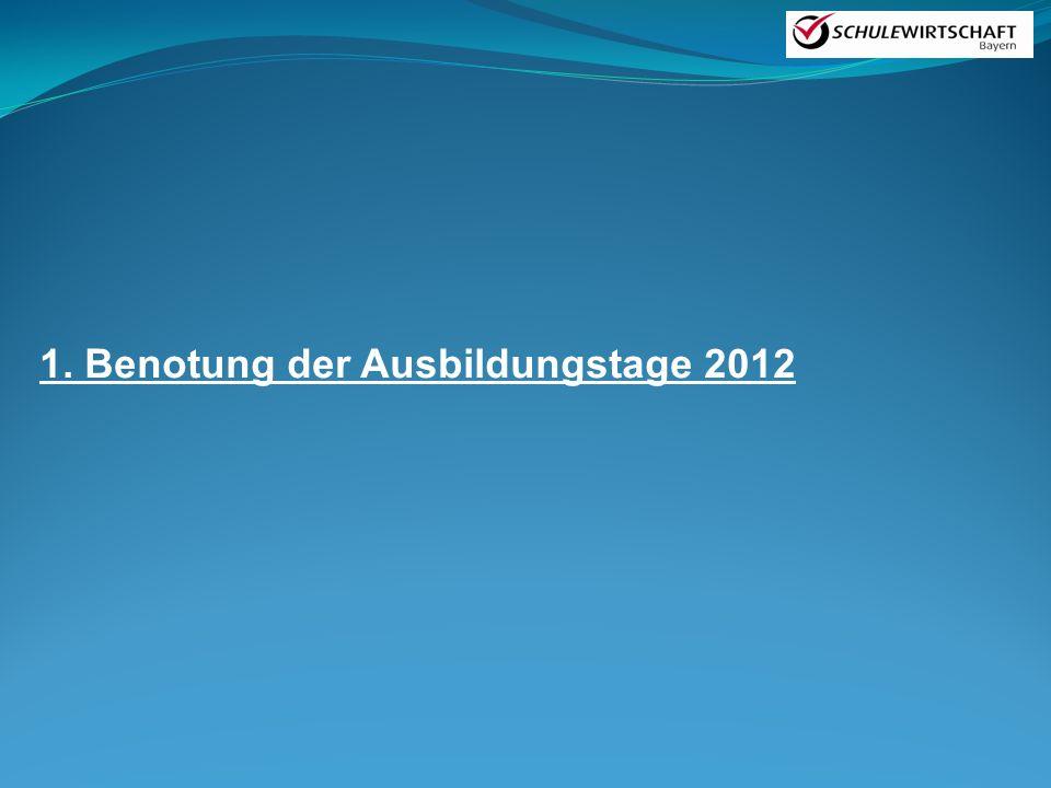 1. Benotung der Ausbildungstage 2012