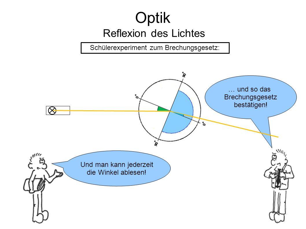 Optik Reflexion des Lichtes Schülerexperiment zum Brechungsgesetz: Und man kann jederzeit die Winkel ablesen! … und so das Brechungsgesetz bestätigen!