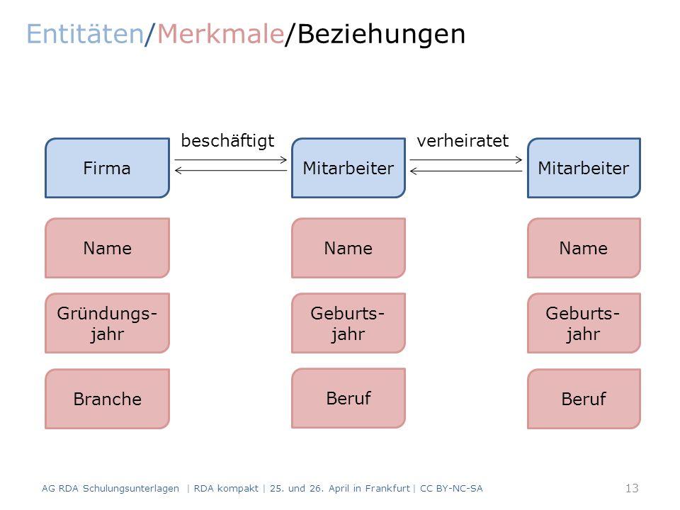 Entitäten/Merkmale/Beziehungen AG RDA Schulungsunterlagen | RDA kompakt | 25.