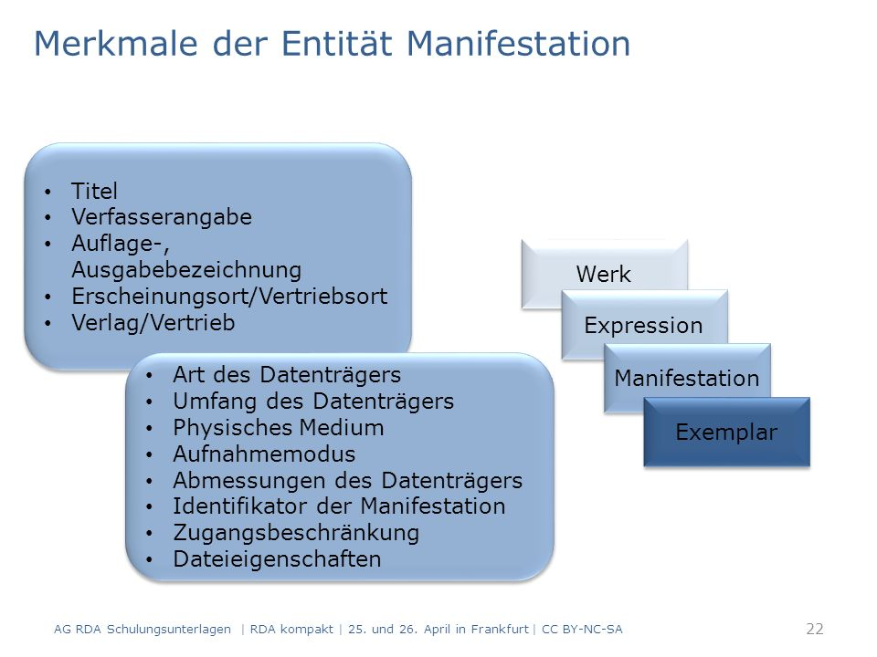 Merkmale der Entität Manifestation AG RDA Schulungsunterlagen | RDA kompakt | 25.