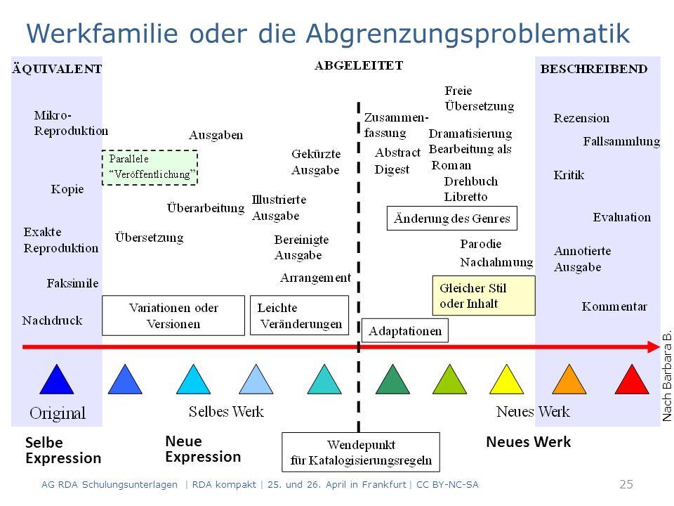 Werkfamilie oder die Abgrenzungsproblematik AG RDA Schulungsunterlagen | RDA kompakt | 25.