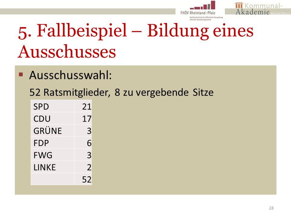 5. Fallbeispiel – Bildung eines Ausschusses  Ausschusswahl: 52 Ratsmitglieder, 8 zu vergebende Sitze 28 SPD21 CDU17 GRÜNE3 FDP6 FWG3 LINKE2 52