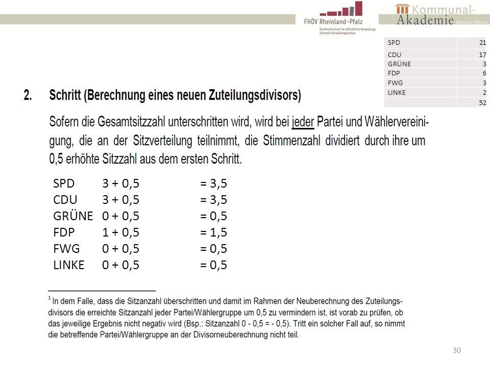 30 SPD21 CDU17 GRÜNE3 FDP6 FWG3 LINKE2 52 SPD3 + 0,5= 3,5 CDU3 + 0,5= 3,5 GRÜNE0 + 0,5= 0,5 FDP1 + 0,5= 1,5 FWG0 + 0,5= 0,5 LINKE0 + 0,5= 0,5
