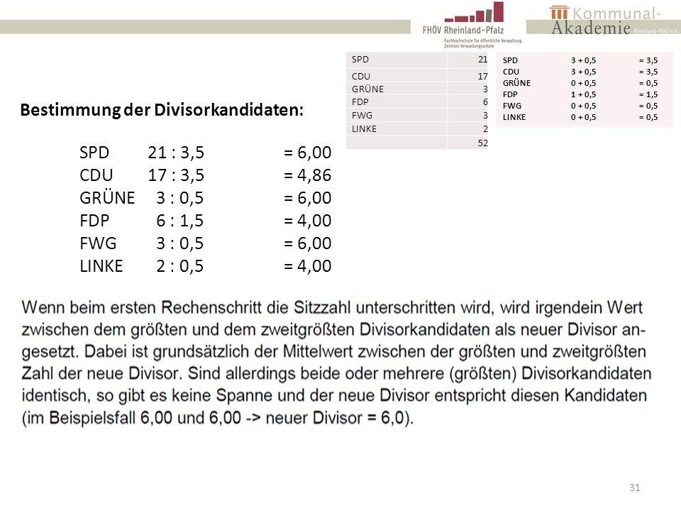 31 SPD21 CDU17 GRÜNE3 FDP6 FWG3 LINKE2 52 SPD21 : 3,5= 6,00 CDU17 : 3,5= 4,86 GRÜNE 3 : 0,5= 6,00 FDP 6 : 1,5= 4,00 FWG 3 : 0,5= 6,00 LINKE 2 : 0,5= 4,00 Bestimmung der Divisorkandidaten: SPD3 + 0,5= 3,5 CDU3 + 0,5= 3,5 GRÜNE0 + 0,5= 0,5 FDP1 + 0,5= 1,5 FWG0 + 0,5= 0,5 LINKE0 + 0,5= 0,5