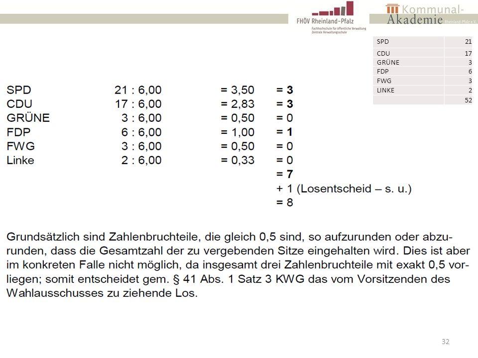 32 SPD21 CDU17 GRÜNE3 FDP6 FWG3 LINKE2 52