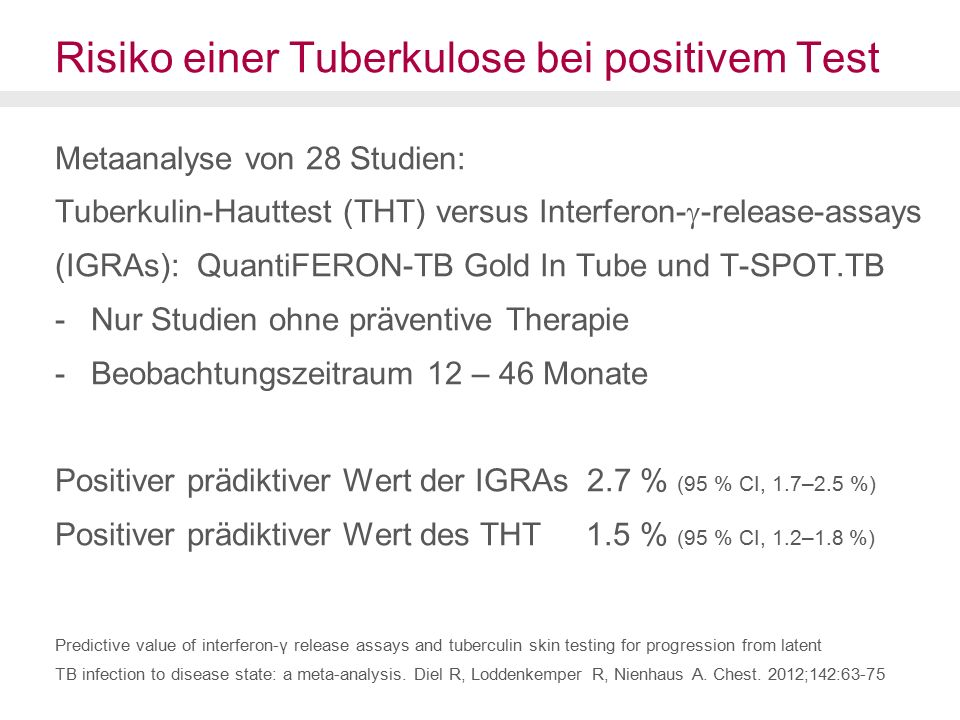 Risiko einer Tuberkulose bei positivem Test Metaanalyse von 28 Studien: Tuberkulin-Hauttest (THT) versus Interferon-  -release-assays (IGRAs): QuantiFERON-TB Gold In Tube und T-SPOT.TB -Nur Studien ohne präventive Therapie -Beobachtungszeitraum 12 – 46 Monate Positiver prädiktiver Wert der IGRAs 2.7 % (95 % CI, 1.7–2.5 %) Positiver prädiktiver Wert des THT 1.5 % (95 % CI, 1.2–1.8 %) Predictive value of interferon-γ release assays and tuberculin skin testing for progression from latent TB infection to disease state: a meta-analysis.