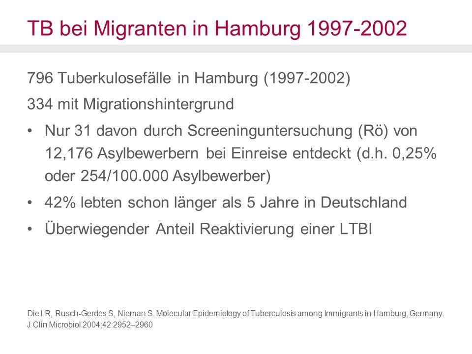 TB bei Migranten in Hamburg 1997-2002 796 Tuberkulosefälle in Hamburg (1997-2002) 334 mit Migrationshintergrund Nur 31 davon durch Screeninguntersuchung (Rö) von 12,176 Asylbewerbern bei Einreise entdeckt (d.h.