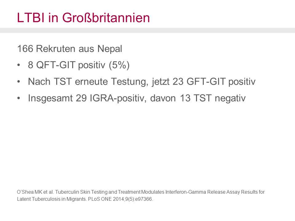 LTBI in Großbritannien 166 Rekruten aus Nepal 8 QFT-GIT positiv (5%) Nach TST erneute Testung, jetzt 23 GFT-GIT positiv Insgesamt 29 IGRA-positiv, davon 13 TST negativ O'Shea MK et al.