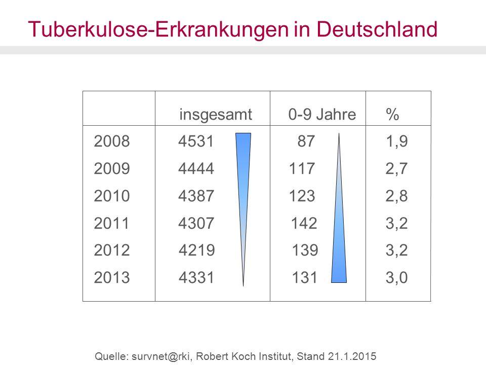 Tuberkulose-Erkrankungen in Deutschland insgesamt 0-9 Jahre% 2008 4531 87 1,9 2009 4444 1172,7 2010 4387 1232,8 2011 4307 1423,2 2012 4219 1393,2 2013 4331 1313,0 Quelle: survnet@rki, Robert Koch Institut, Stand 21.1.2015