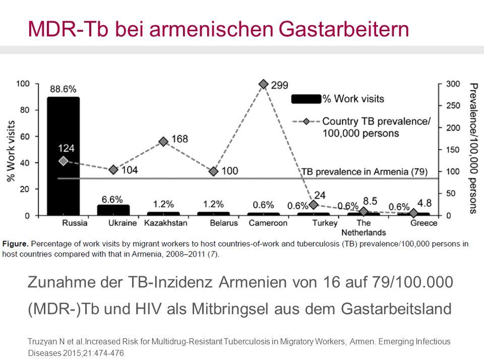 MDR-Tb bei armenischen Gastarbeitern Zunahme der TB-Inzidenz Armenien von 16 auf 79/100.000 (MDR-)Tb und HIV als Mitbringsel aus dem Gastarbeitsland Truzyan N et al.Increased Risk for Multidrug-Resistant Tuberculosis in Migratory Workers, Armen.