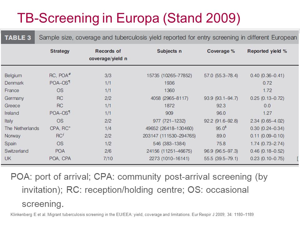 TB-Screening in Europa (Stand 2009) POA: port of arrival; CPA: community post-arrival screening (by invitation); RC: reception/holding centre; OS: occasional screening.