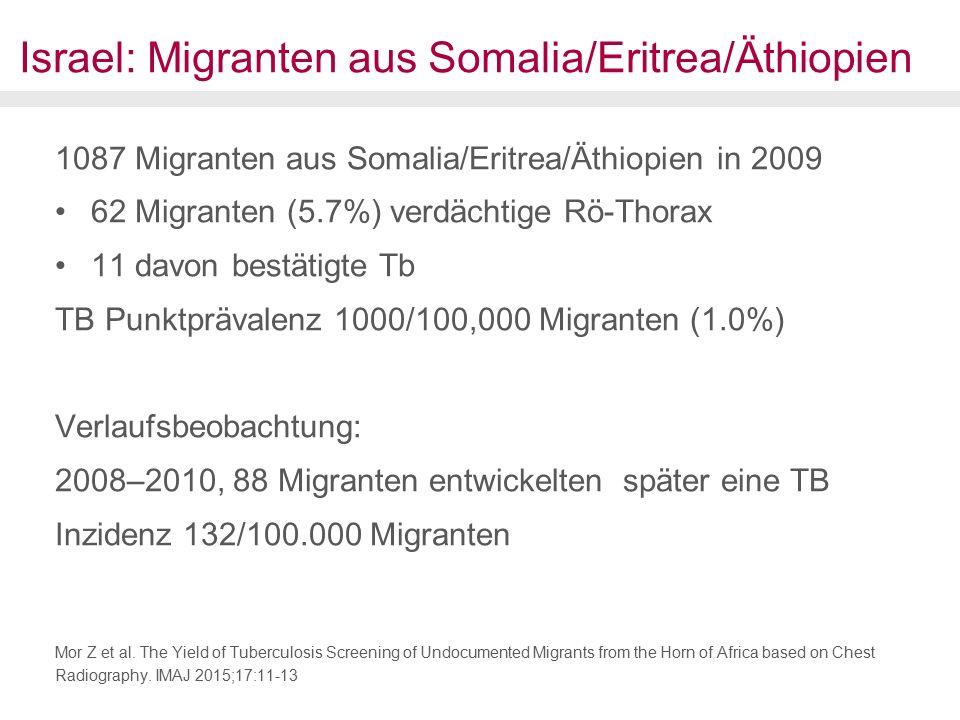 Israel: Migranten aus Somalia/Eritrea/Äthiopien 1087 Migranten aus Somalia/Eritrea/Äthiopien in 2009 62 Migranten (5.7%) verdächtige Rö-Thorax 11 davon bestätigte Tb TB Punktprävalenz 1000/100,000 Migranten (1.0%) Verlaufsbeobachtung: 2008–2010, 88 Migranten entwickelten später eine TB Inzidenz 132/100.000 Migranten Mor Z et al.