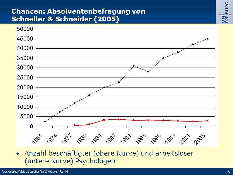 Vorlesung Pädagogische Psychologie - Renkl 9 Chancen: Absolventenbefragung von Schneller & Schneider (2005) Anzahl beschäftigter (obere Kurve) und arbeitsloser (untere Kurve) Psychologen