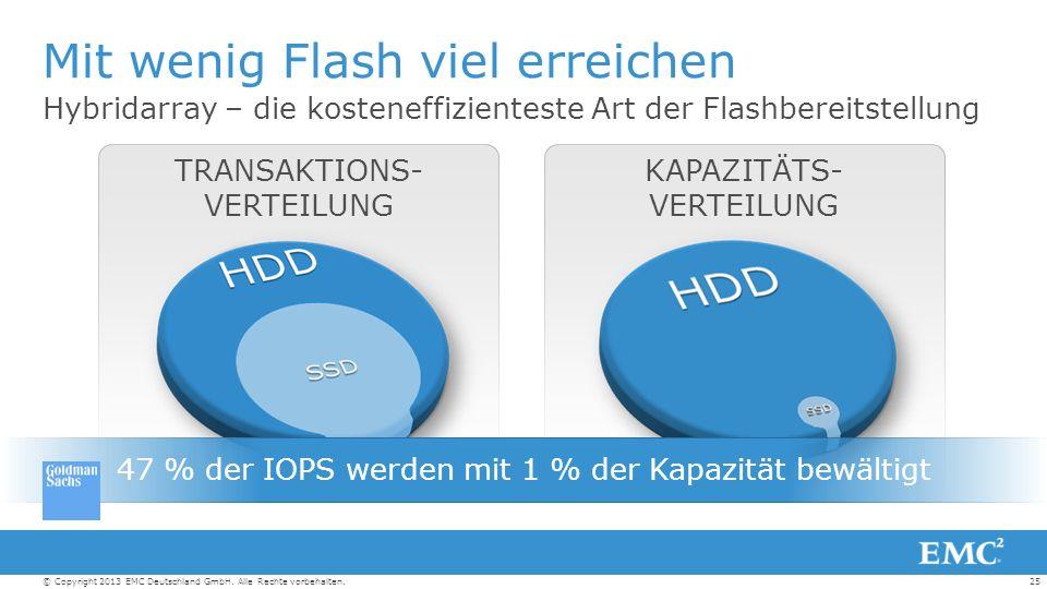25© Copyright 2013 EMC Deutschland GmbH. Alle Rechte vorbehalten.