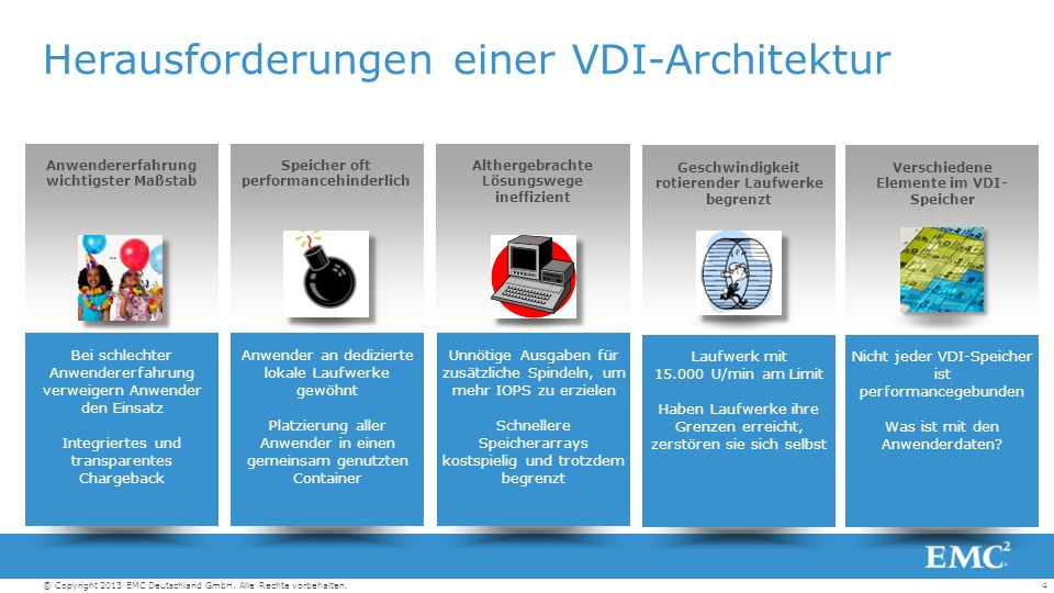 5© Copyright 2013 EMC Deutschland GmbH.Alle Rechte vorbehalten.
