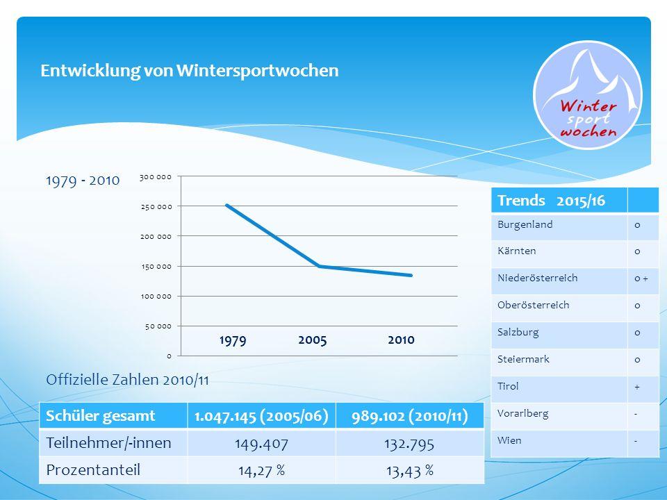 Entwicklung von Wintersportwochen 1979 - 2010 Offizielle Zahlen 2010/11 Schüler gesamt1.047.145 (2005/06)989.102 (2010/11) Teilnehmer/-innen149.407132.795 Prozentanteil14,27 %13,43 % Trends 2015/16 Burgenlando Kärnteno Niederösterreicho + Oberösterreicho Salzburgo Steiermarko Tirol+ Vorarlberg- Wien-