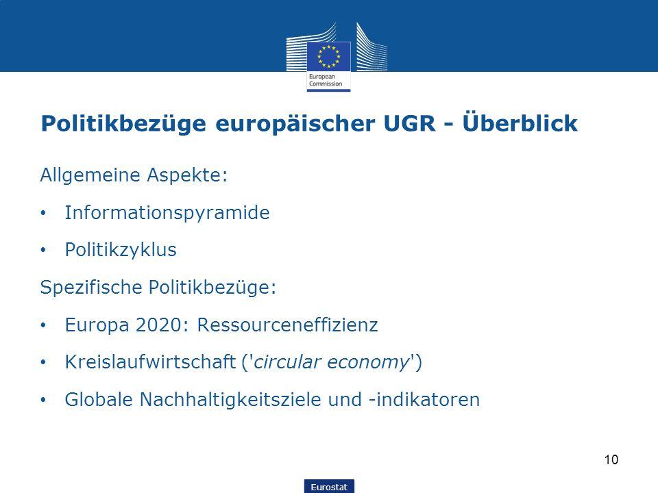 Eurostat Politikbezüge europäischer UGR - Überblick Allgemeine Aspekte: Informationspyramide Politikzyklus Spezifische Politikbezüge: Europa 2020: Res