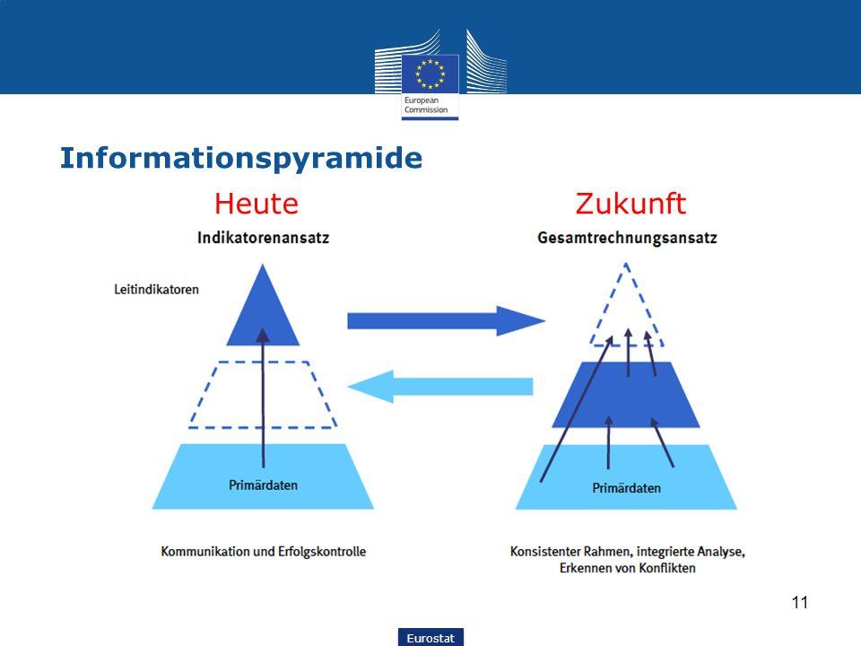 Eurostat Informationspyramide 11 HeuteZukunft