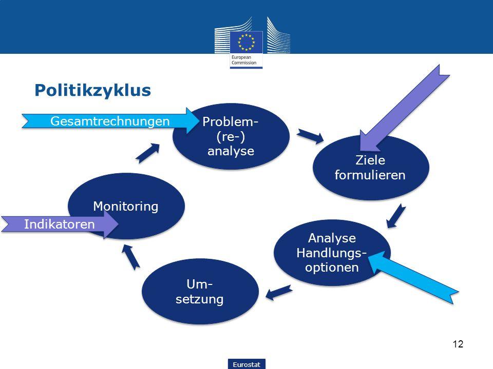 Eurostat Politikzyklus 12 Problem- (re-) analyse Ziele formulieren Analyse Handlungs- optionen Um- setzung Monitoring Indikatoren Gesamtrechnungen