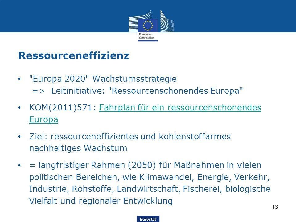 Eurostat Ressourceneffizienz