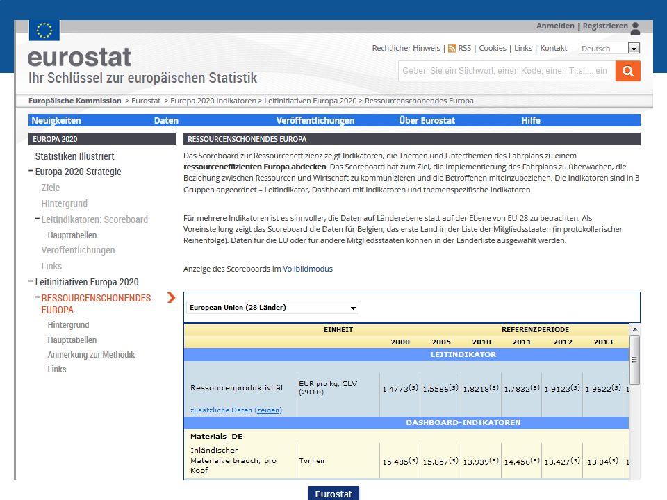 Eurostat Ressourceneffizienz Überwachung (Monitoring) des Fahrplans: Scoreboard zur Ressourceneffizienz Scoreboard zur Ressourceneffizienz 14