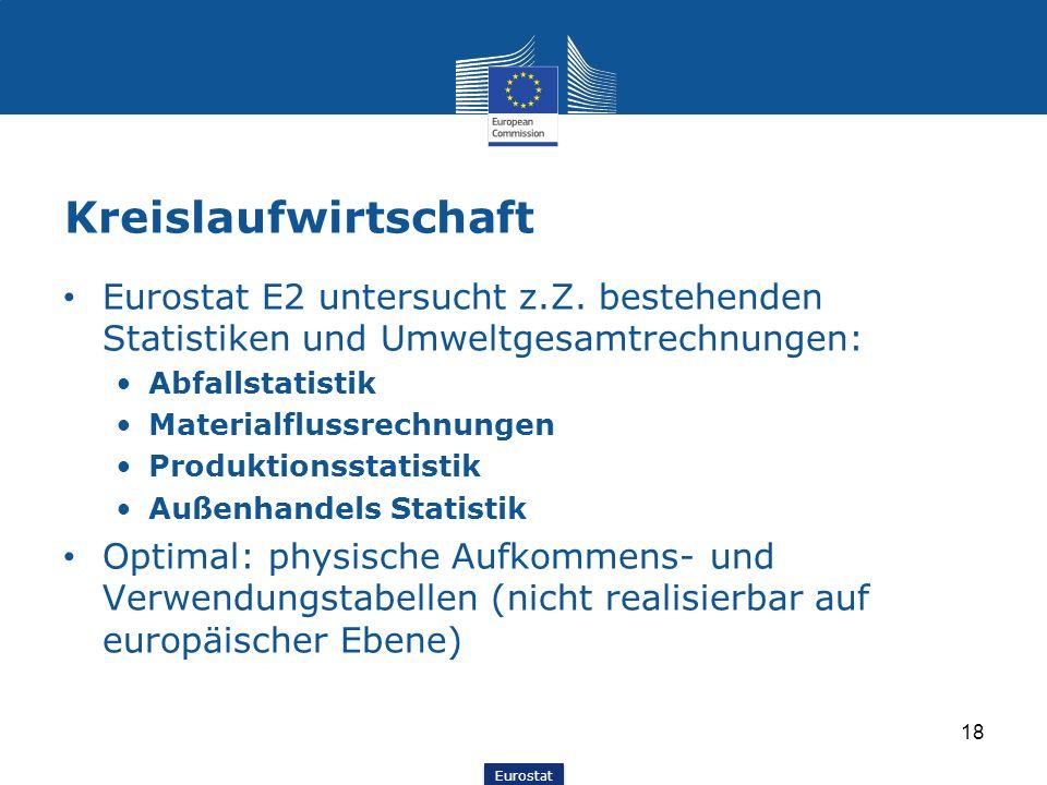 Eurostat Kreislaufwirtschaft Eurostat E2 untersucht z.Z. bestehenden Statistiken und Umweltgesamtrechnungen: Abfallstatistik Materialflussrechnungen P
