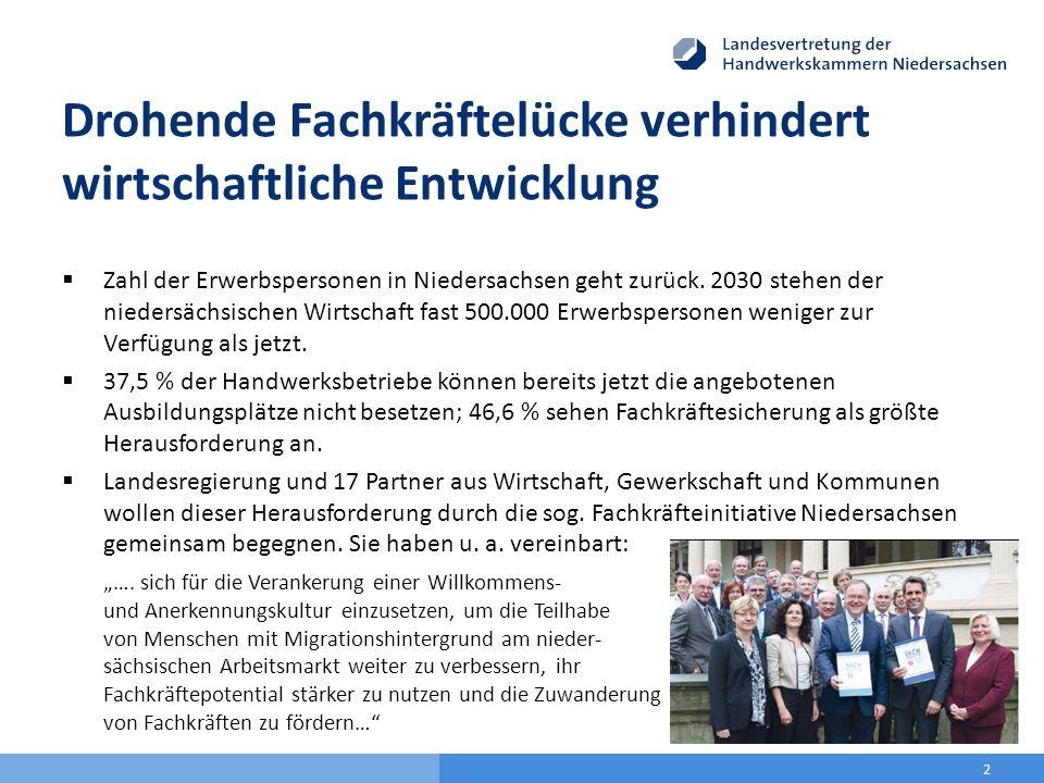 Drohende Fachkräftelücke verhindert wirtschaftliche Entwicklung  Zahl der Erwerbspersonen in Niedersachsen geht zurück. 2030 stehen der niedersächsis