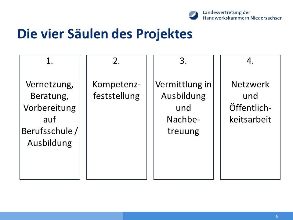 Die vier Säulen des Projektes 6 1. Vernetzung, Beratung, Vorbereitung auf Berufsschule / Ausbildung 2. Kompetenz- feststellung 3. Vermittlung in Ausbi