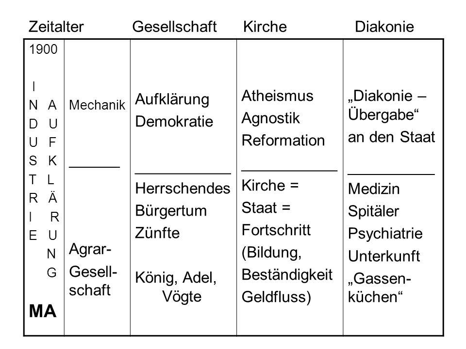 """Zeitalter Gesellschaft KircheDiakonie 1900 I N A D U U F S K T L R Ä I R E U N G MA Mechanik _______ Agrar- Gesell- schaft Aufklärung Demokratie ___________ Herrschendes Bürgertum Zünfte König, Adel, Vögte Atheismus Agnostik Reformation ___________ Kirche = Staat = Fortschritt (Bildung, Beständigkeit Geldfluss) """"Diakonie – Übergabe an den Staat _______________ Medizin Spitäler Psychiatrie Unterkunft """"Gassen- küchen"""