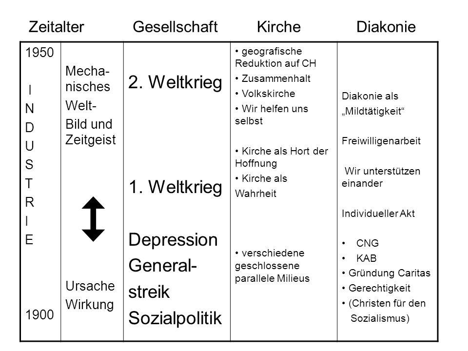 Zeitalter Gesellschaft KircheDiakonie 1950 I N D U S T R I E 1900 Mecha- nisches Welt- Bild und Zeitgeist  Ursache Wirkung 2.