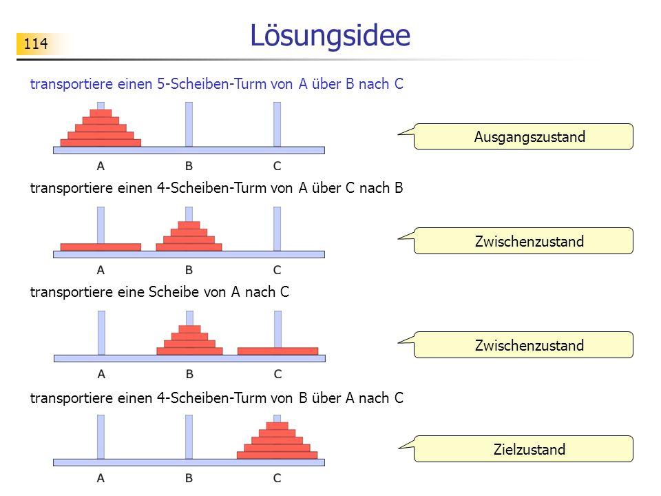 114 Lösungsidee transportiere einen 4-Scheiben-Turm von A über C nach B transportiere eine Scheibe von A nach C transportiere einen 4-Scheiben-Turm von B über A nach C Ausgangszustand Zielzustand Zwischenzustand transportiere einen 5-Scheiben-Turm von A über B nach C
